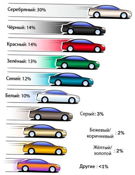 Как выбрать номер авто