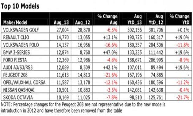 Самые продаваемые автомобили в Европе в августе 2013
